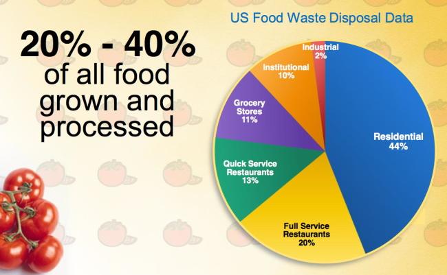 us-food-waste-disposal